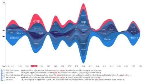TwitterStreamGraphs